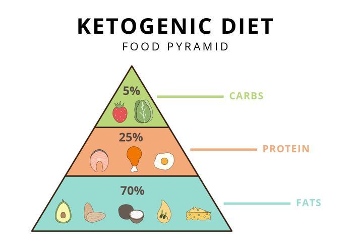 Pirámide dieta Keto
